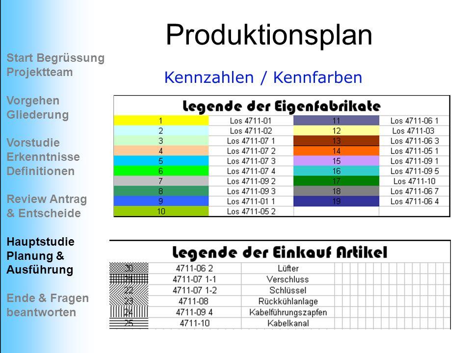 Produktionsplan Kennzahlen / Kennfarben Start Begrüssung Projektteam Vorgehen Gliederung Vorstudie Erkenntnisse Definitionen Review Antrag & Entscheid
