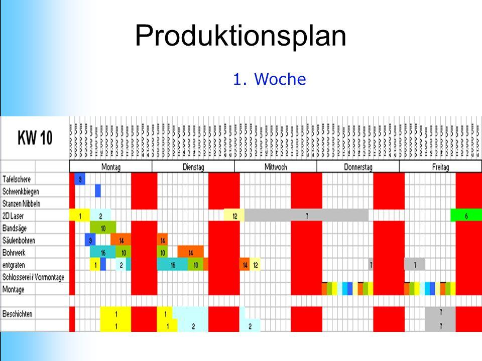 Produktionsplan 1. Woche