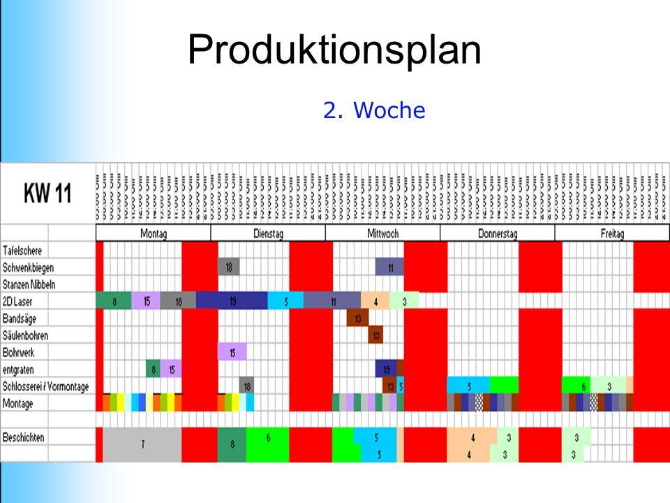 2. Woche Produktionsplan