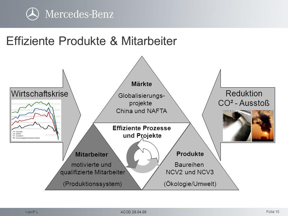 Folie 10 ACOD 28.04.09Van/P L Wirtschaftskrise Reduktion CO² - Ausstoß Mitarbeiter Produkte Baureihen NCV2 und NCV3 (Ökologie/Umwelt) motivierte und q