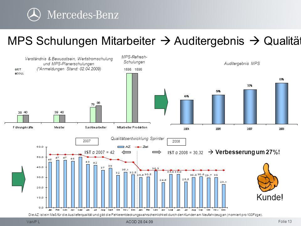 Folie 13 ACOD 28.04.09Van/P L MPS Schulungen Mitarbeiter Auditergebnis Qualität 1595 Verständnis & Bewusstsein, Wertstromschulung und MPS-Planerschulu