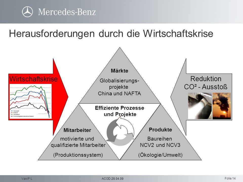 Folie 14 ACOD 28.04.09Van/P L Wirtschaftskrise Reduktion CO² - Ausstoß Mitarbeiter Produkte Baureihen NCV2 und NCV3 (Ökologie/Umwelt) motivierte und q