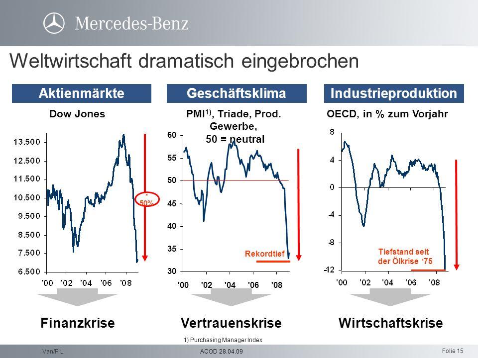 Folie 15 ACOD 28.04.09Van/P L Weltwirtschaft dramatisch eingebrochen Dow JonesOECD, in % zum VorjahrPMI 1), Triade, Prod. Gewerbe, 50 = neutral Vertra
