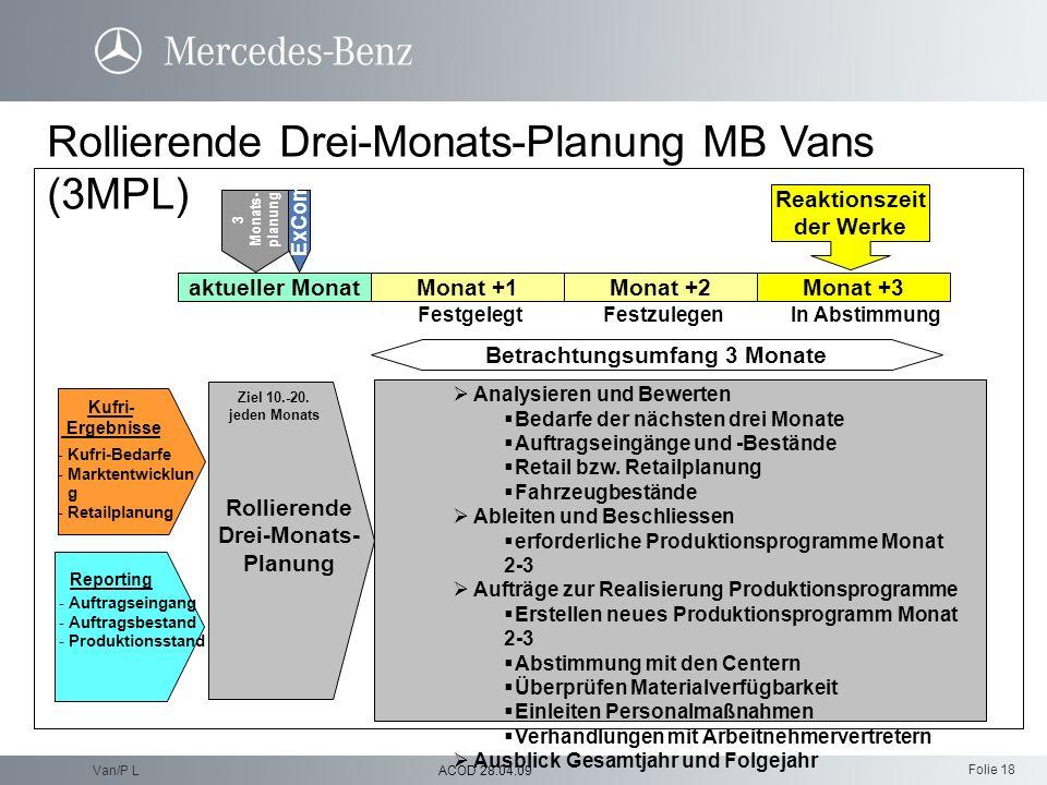 Folie 18 ACOD 28.04.09Van/P L Rollierende Drei-Monats-Planung MB Vans (3MPL) Analysieren und Bewerten Bedarfe der nächsten drei Monate Auftragseingäng