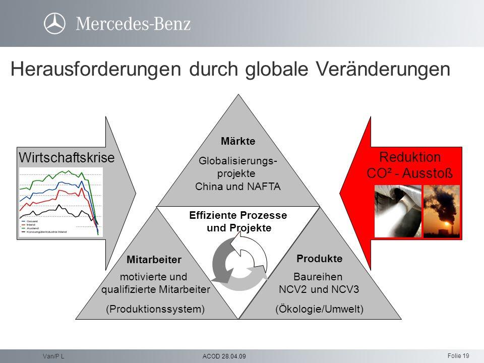 Folie 19 ACOD 28.04.09Van/P L Wirtschaftskrise Reduktion CO² - Ausstoß Mitarbeiter Produkte Baureihen NCV2 und NCV3 (Ökologie/Umwelt) motivierte und q