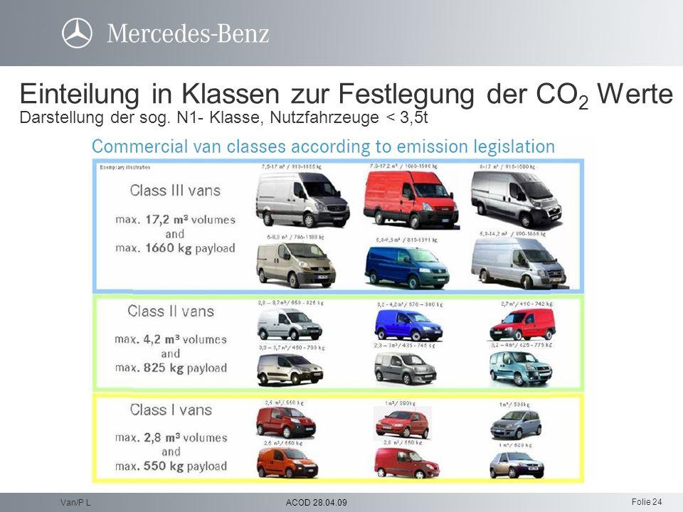 Folie 24 ACOD 28.04.09Van/P L Einteilung in Klassen zur Festlegung der CO 2 Werte Darstellung der sog. N1- Klasse, Nutzfahrzeuge < 3,5t