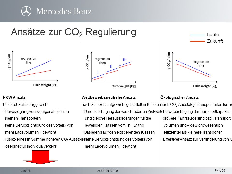 Folie 25 ACOD 28.04.09Van/P L Ansätze zur CO 2 Regulierung PKW Ansatz Basis ist Fahrzeuggewicht - Bevorzugung von weniger effizienten kleinen Transpor