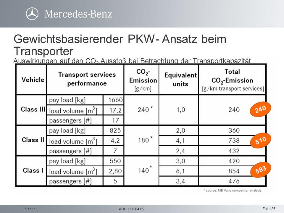 Folie 26 ACOD 28.04.09Van/P L Gewichtsbasierender PKW- Ansatz beim Transporter Auswirkungen auf den CO 2 Ausstoß bei Betrachtung der Transportkapazitä