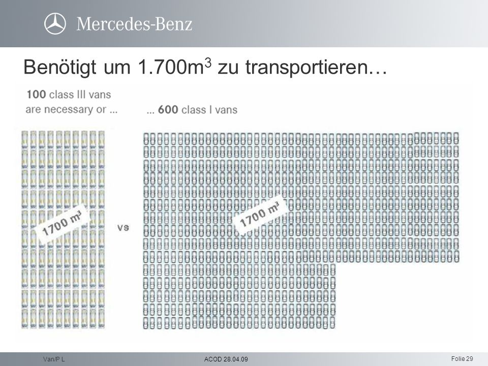 Folie 29 ACOD 28.04.09Van/P L Benötigt um 1.700m 3 zu transportieren…