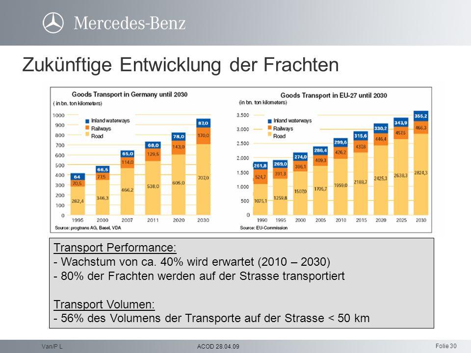 Folie 30 ACOD 28.04.09Van/P L Zukünftige Entwicklung der Frachten Transport Performance: - Wachstum von ca. 40% wird erwartet (2010 – 2030) - 80% der