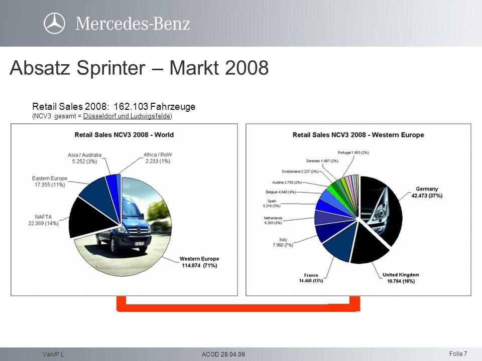 Folie 7 ACOD 28.04.09Van/P L Retail Sales 2008: 162.103 Fahrzeuge (NCV3 gesamt = Düsseldorf und Ludwigsfelde) Absatz Sprinter – Markt 2008