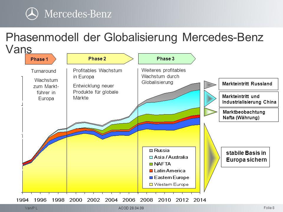Folie 8 ACOD 28.04.09Van/P L Phasenmodell der Globalisierung Mercedes-Benz Vans Markteintritt und Industrialisierung China Marktbeobachtung Nafta (Wäh