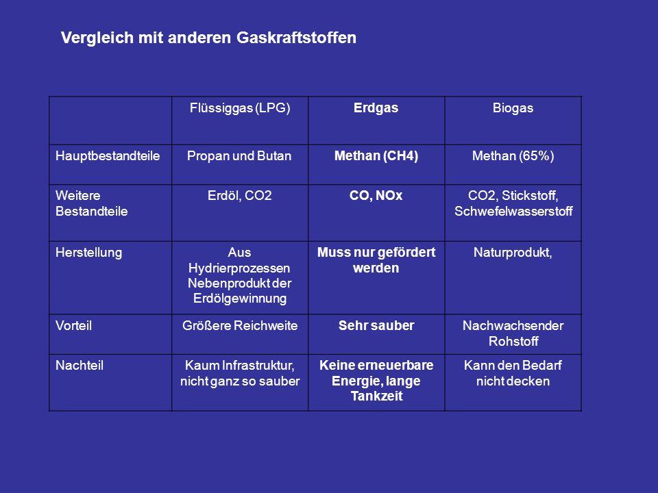 Vergleich mit anderen Gaskraftstoffen Flüssiggas (LPG)ErdgasBiogas HauptbestandteilePropan und ButanMethan (CH4)Methan (65%) Weitere Bestandteile Erdö