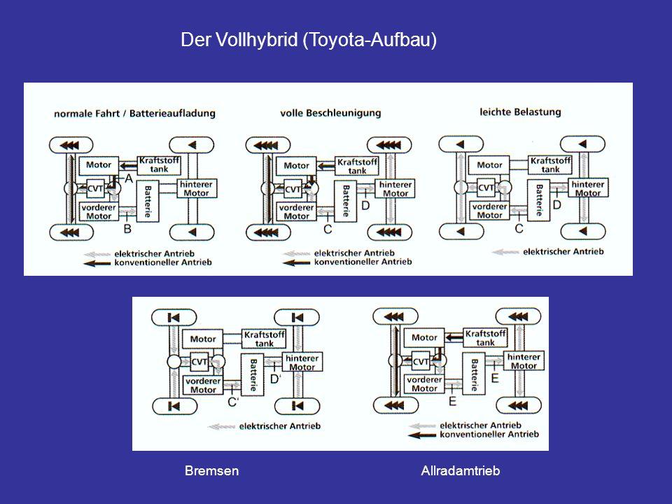 Der Vollhybrid (Toyota-Aufbau) BremsenAllradamtrieb