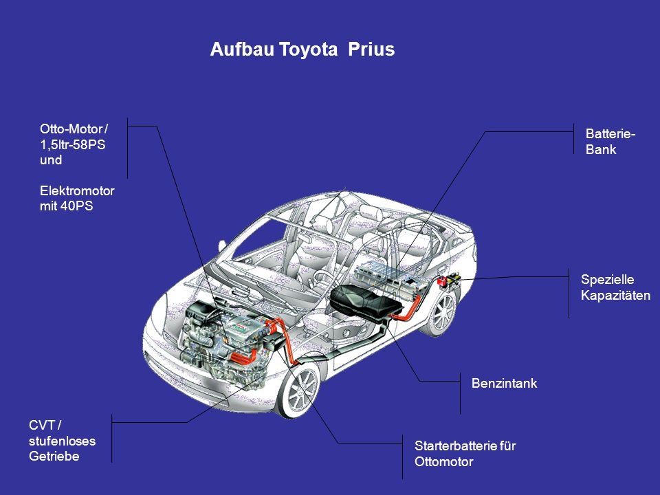 Aufbau Toyota Prius Batterie- Bank Otto-Motor / 1,5ltr-58PS und Elektromotor mit 40PS CVT / stufenloses Getriebe Starterbatterie für Ottomotor Benzint
