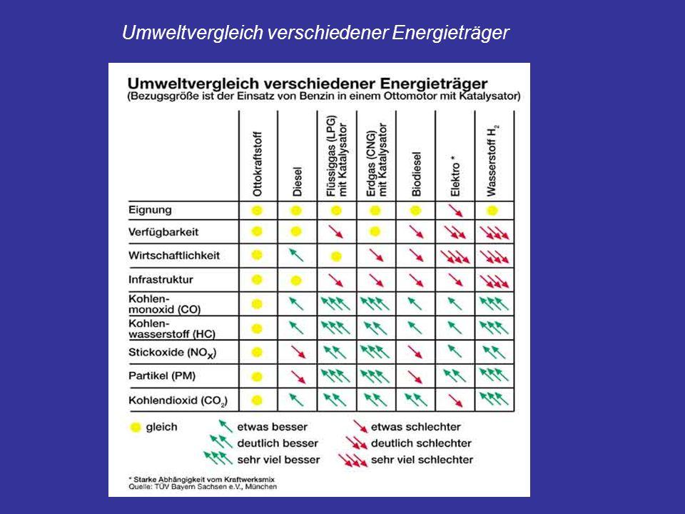 Umweltvergleich verschiedener Energieträger