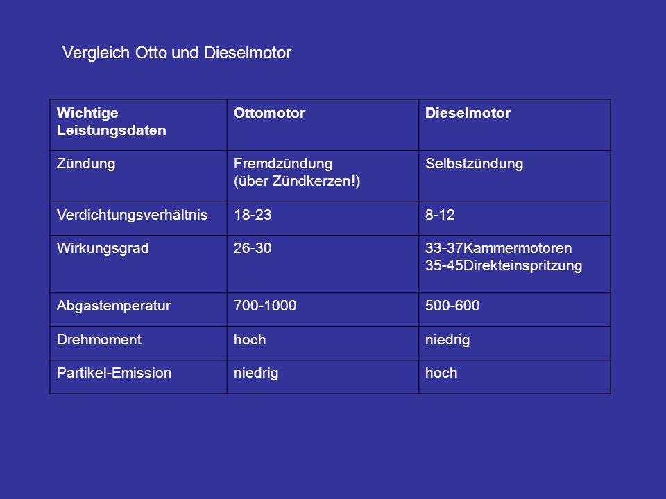 Vergleich Otto und Dieselmotor Wichtige Leistungsdaten OttomotorDieselmotor ZündungFremdzündung (über Zündkerzen!) Selbstzündung Verdichtungsverhältni