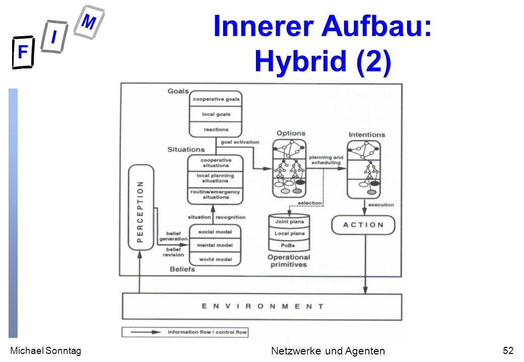 Michael Sonntag52 Netzwerke und Agenten Innerer Aufbau: Hybrid (2)