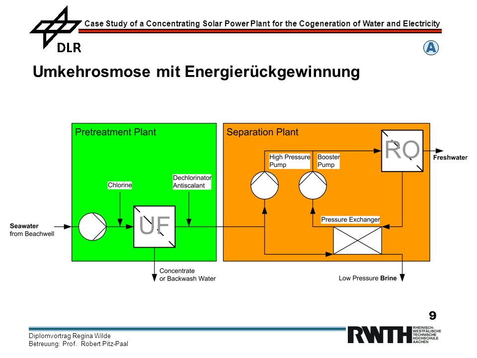 Case Study of a Concentrating Solar Power Plant for the Cogeneration of Water and Electricity Diplomvortrag Regina Wilde Betreuung: Prof.