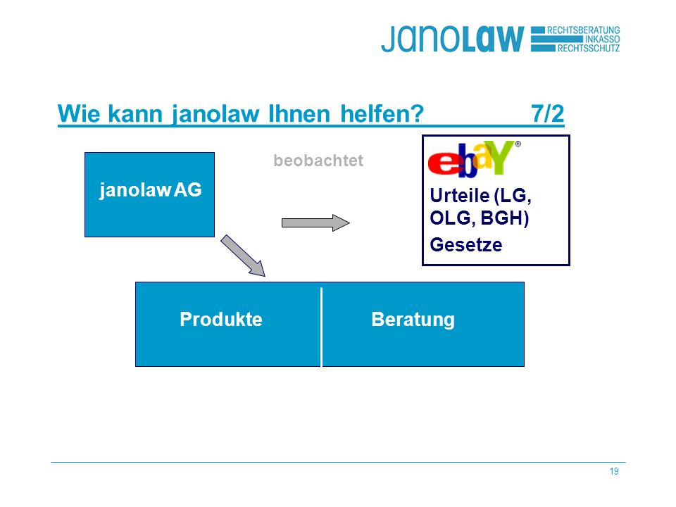 19 Wie kann janolaw Ihnen helfen 7/2 janolaw AG Urteile (LG, OLG, BGH) Gesetze beobachtet Produkte Beratung