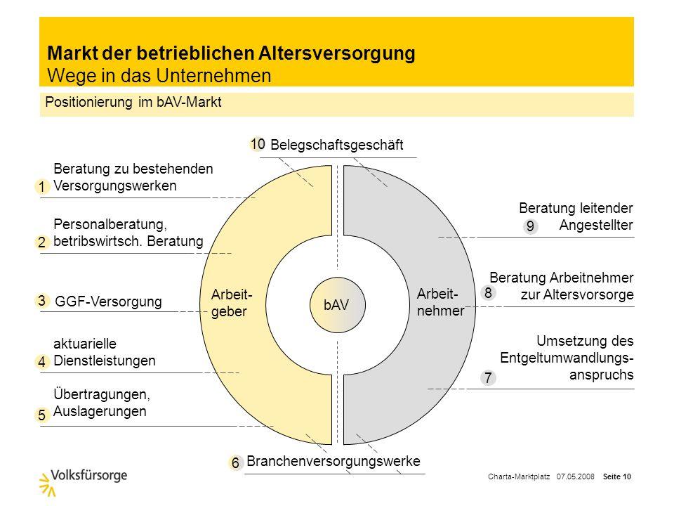 Charta-Marktplatz 07.05.2008 Seite 9 Agenda Die Zukunft der Altersversorgung – Geschäftspotential der bAV Marktumfeld in der betrieblichen Altersverso