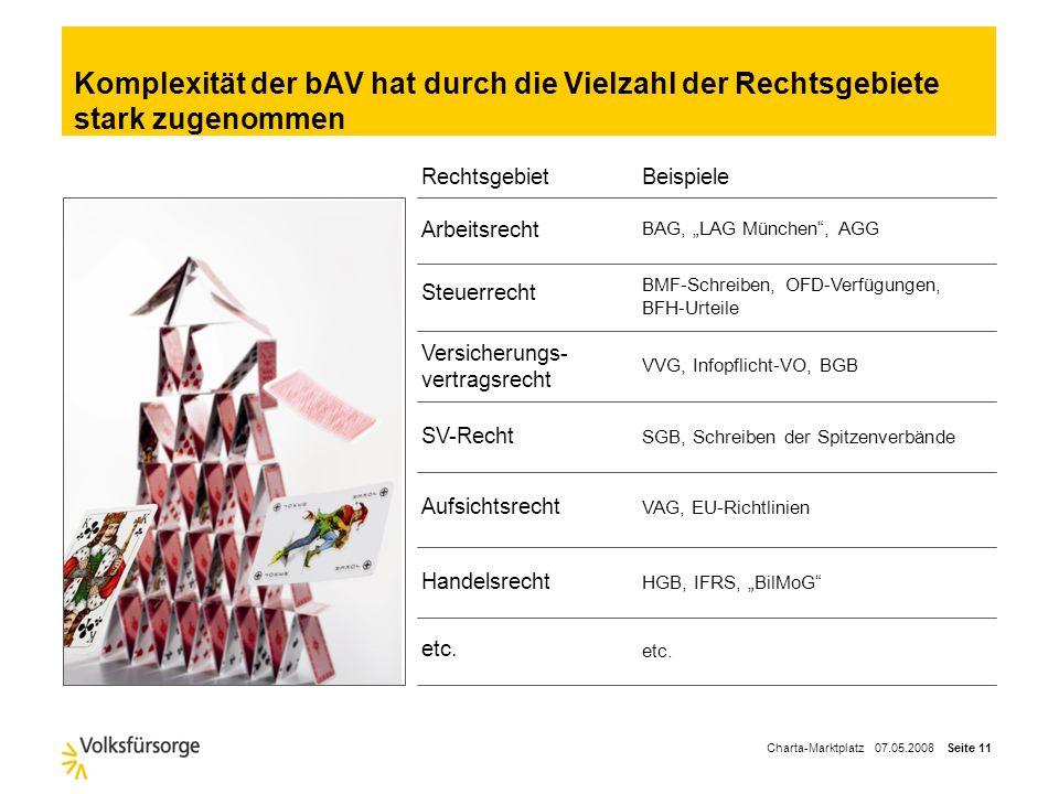 Charta-Marktplatz 07.05.2008 Seite 10 Markt der betrieblichen Altersversorgung Wege in das Unternehmen Positionierung im bAV-Markt Umsetzung des Entge