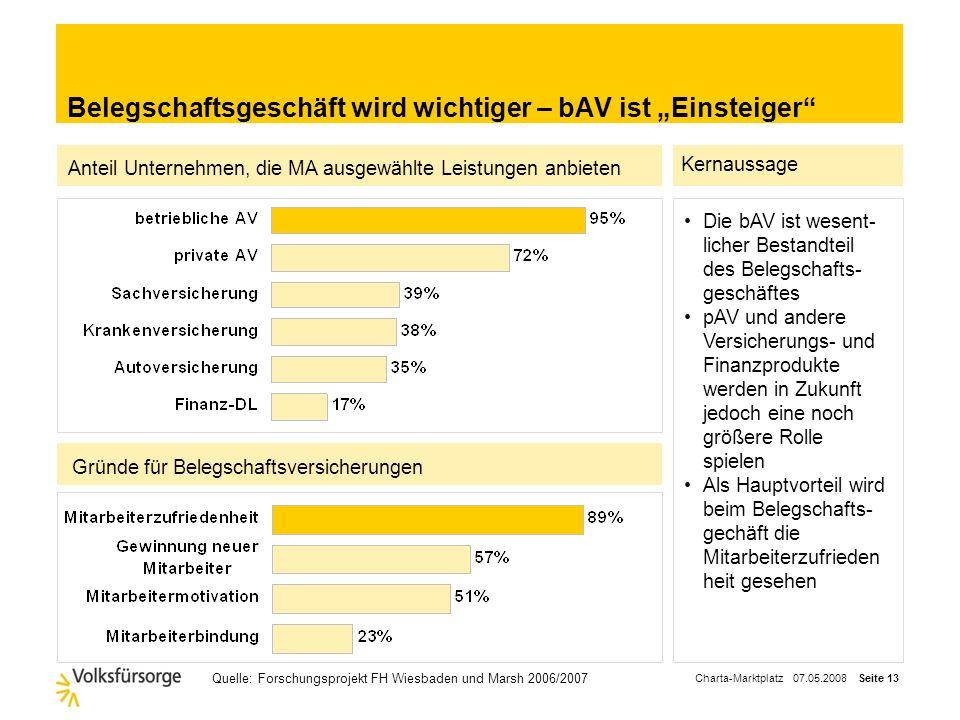 Charta-Marktplatz 07.05.2008 Seite 12 Was sollte der Makler von Versicherern fordern? etc. Prozesse / Geschäftsvorfälle Leistungsfähige Produkte Vertr