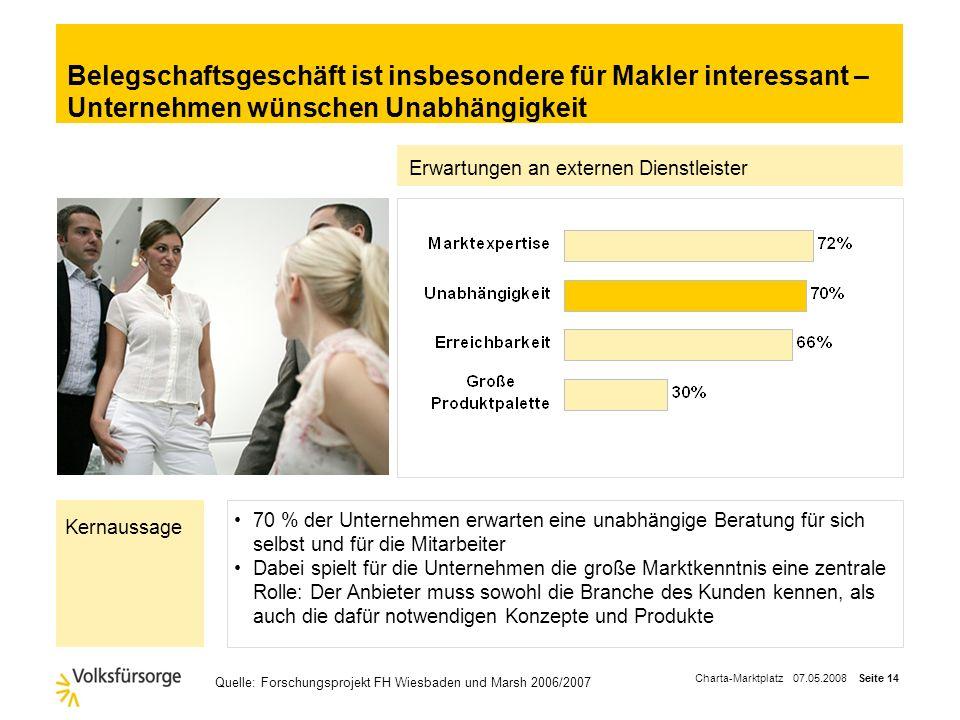 Charta-Marktplatz 07.05.2008 Seite 13 Belegschaftsgeschäft wird wichtiger – bAV ist Einsteiger Quelle: Forschungsprojekt FH Wiesbaden und Marsh 2006/2