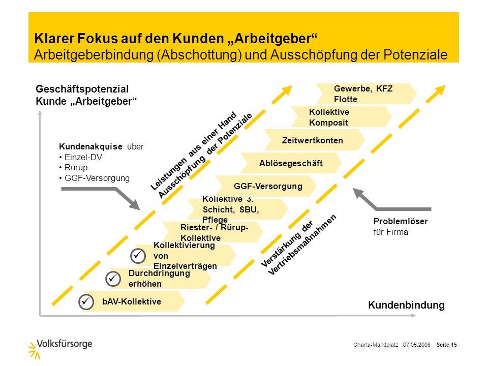 Charta-Marktplatz 07.05.2008 Seite 14 Belegschaftsgeschäft ist insbesondere für Makler interessant – Unternehmen wünschen Unabhängigkeit Quelle: Forsc