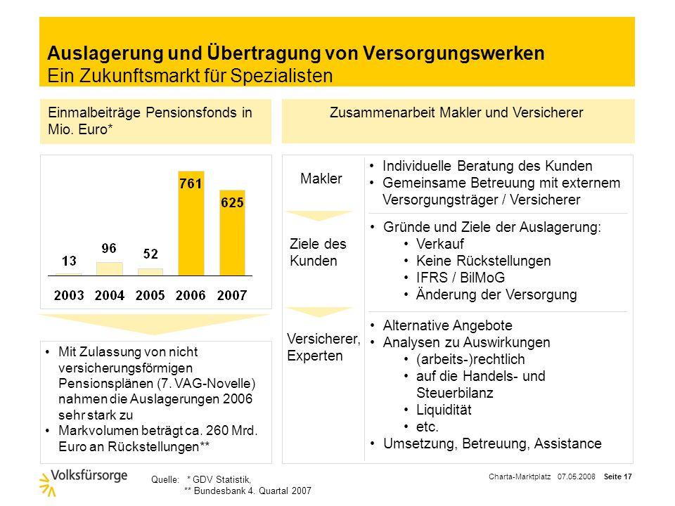 Charta-Marktplatz 07.05.2008 Seite 16 Spezialgebiet GGF-Versorgung Die Versorgung für den Firmenlenker und die Entscheidungsträger Wissen über die Bra