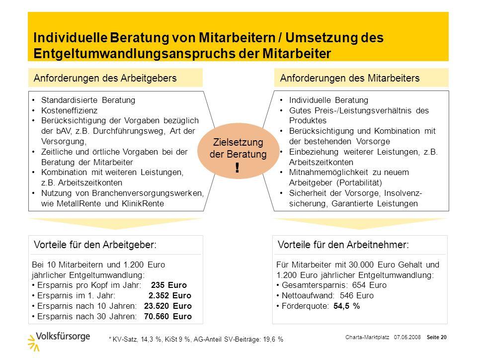Charta-Marktplatz 07.05.2008 Seite 19 Beratung zu Arbeitszeitkonten Ergänzung der Altersvorsorge um flexible Arbeitszeitgestaltung Ziele des Arbeitgeb