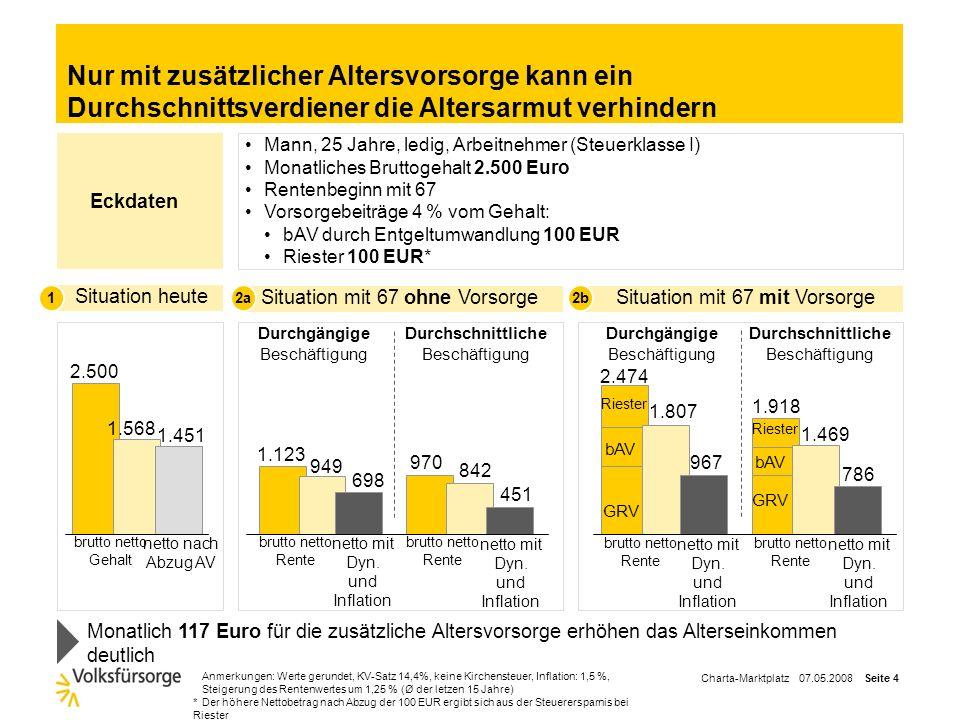Charta-Marktplatz 07.05.2008 Seite 3 Erforderliche Beitragsjahre für Bruttorente aus der GRV auf Niveau der Grundsicherung (700 Euro p.M.)* Quelle:*Ja