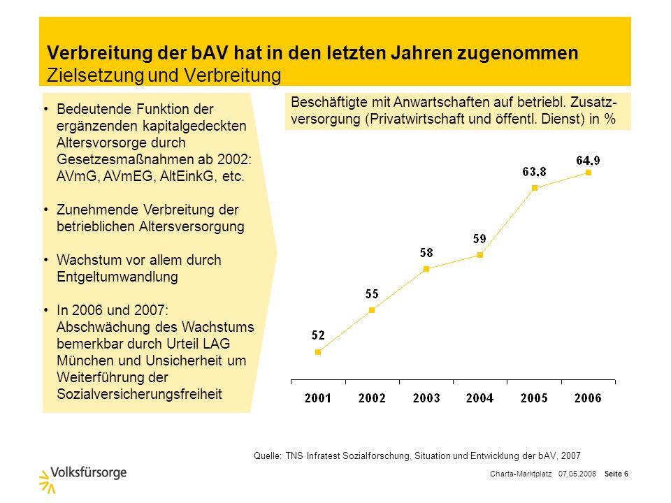 Charta-Marktplatz 07.05.2008 Seite 5 Agenda Die Zukunft der Altersversorgung – Geschäftspotential der bAV Marktumfeld in der betrieblichen Altersverso