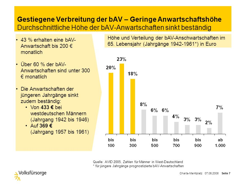 Charta-Marktplatz 07.05.2008 Seite 7 Gestiegene Verbreitung der bAV – Geringe Anwartschaftshöhe Durchschnittliche Höhe der bAV-Anwartschaften sinkt beständig Quelle: AVID 2005, Zahlen für Männer in West-Deutschland * für jüngere Jahrgänge prognostizierte bAV-Anwartschaften 43 % erhalten eine bAV- Anwartschaft bis 200 monatlich Über 60 % der bAV- Anwartschaften sind unter 300 monatlich Die Anwartschaften der jüngeren Jahrgänge sinkt zudem beständig: Von 433 bei westdeutschen Männern (Jahrgang 1942 bis 1946) Auf 369 (Jahrgang 1957 bis 1961) Höhe und Verteilung der bAV-Anschwartschaften im 65.