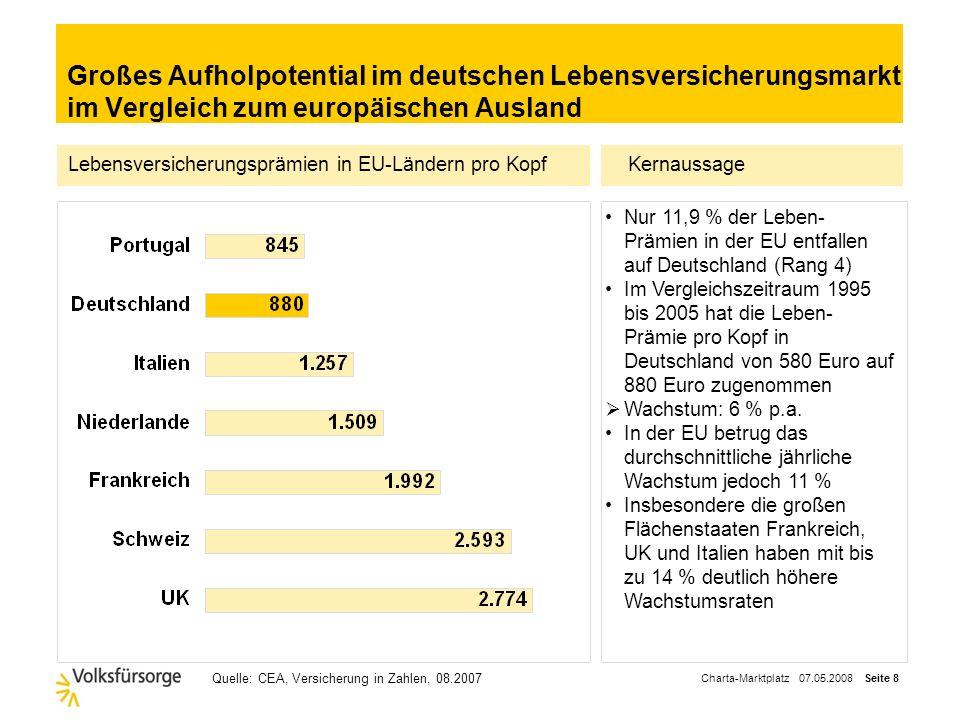 Charta-Marktplatz 07.05.2008 Seite 8 Großes Aufholpotential im deutschen Lebensversicherungsmarkt im Vergleich zum europäischen Ausland Kernaussage Nur 11,9 % der Leben- Prämien in der EU entfallen auf Deutschland (Rang 4) Im Vergleichszeitraum 1995 bis 2005 hat die Leben- Prämie pro Kopf in Deutschland von 580 Euro auf 880 Euro zugenommen Wachstum: 6 % p.a.