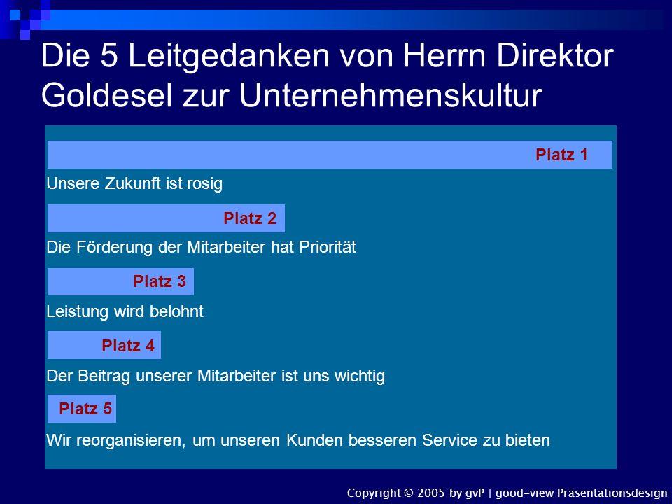 Organigramm 'Rosige Zukunft AG' Direktor Herr Goldesel Verkauf Herr Höhenflug Marketing Frau Emsig/ Herr Wüstling F & E Herr Dr. Holzkopf Direktionsas