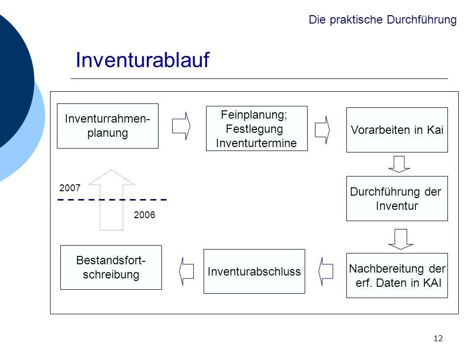 12 Inventurablauf Inventurrahmen- planung Feinplanung; Festlegung Inventurtermine Vorarbeiten in Kai Durchführung der Inventur Nachbereitung der erf.