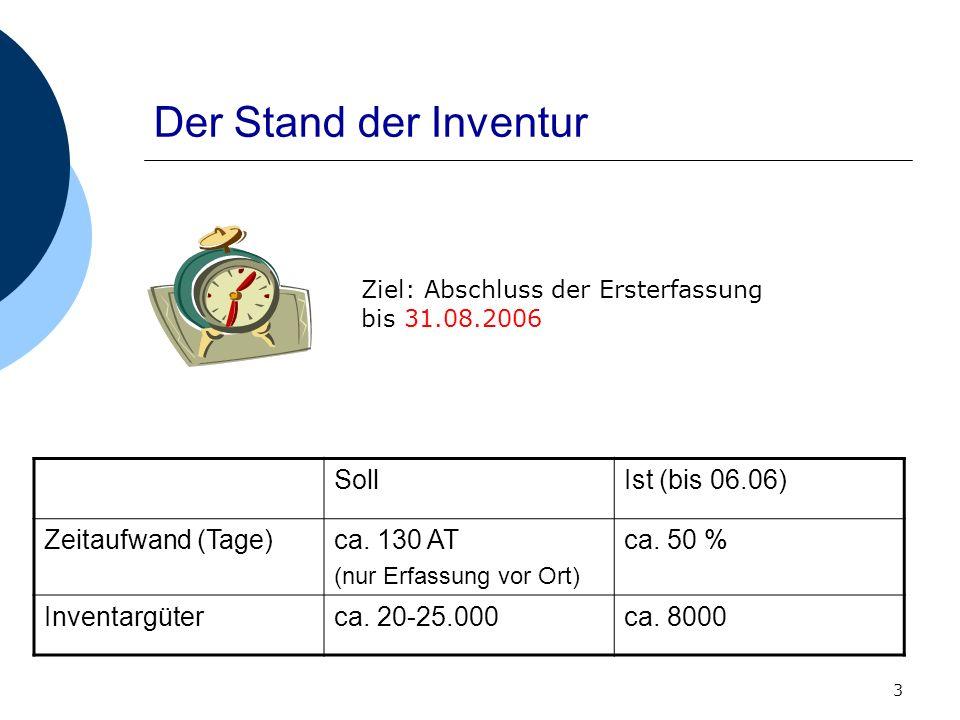 3 Der Stand der Inventur Ziel: Abschluss der Ersterfassung bis 31.08.2006 SollIst (bis 06.06) Zeitaufwand (Tage)ca. 130 AT (nur Erfassung vor Ort) ca.