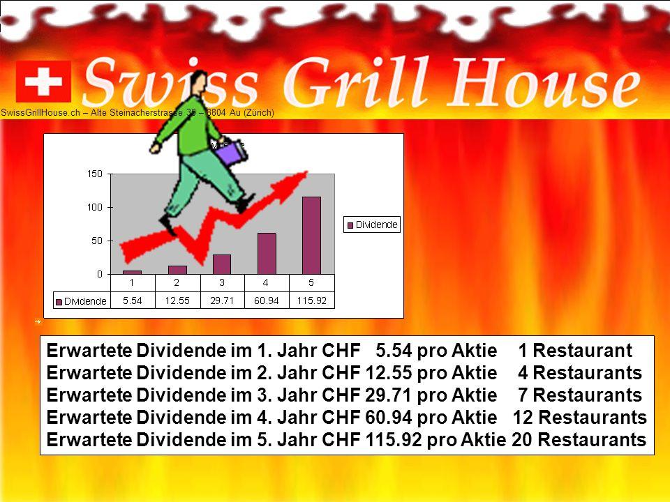Erwartete Dividende im 1.Jahr CHF 5.54 pro Aktie 1 Restaurant Erwartete Dividende im 2.