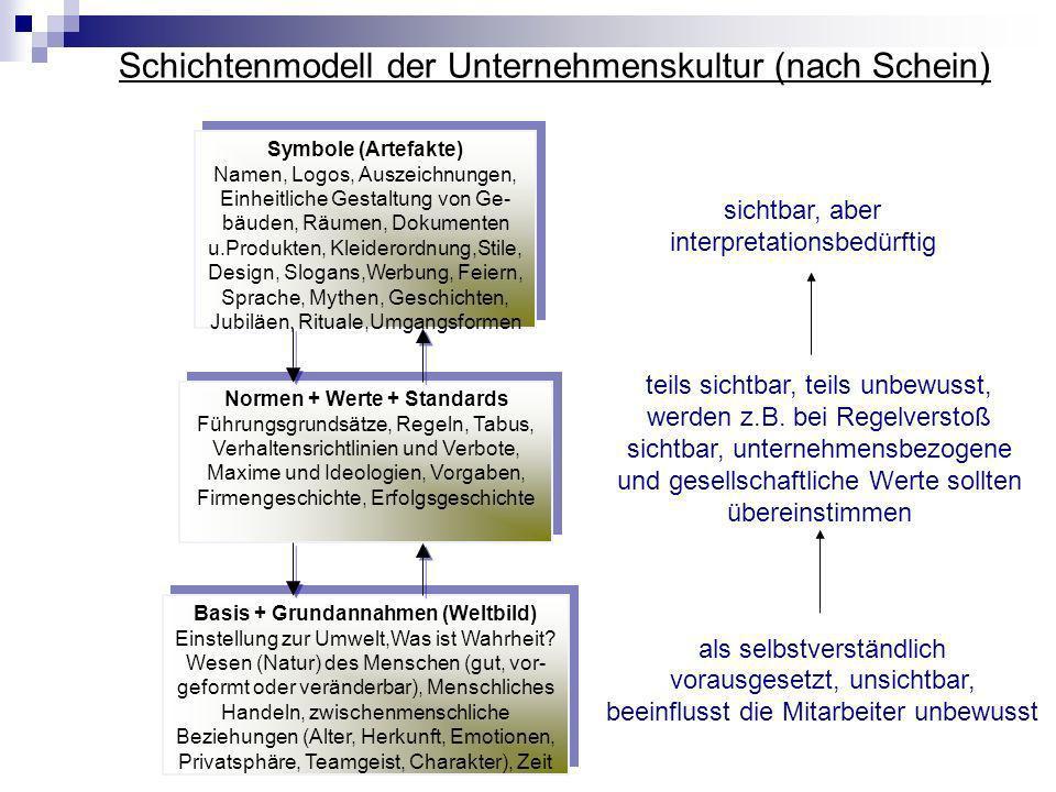 Schichtenmodell der Unternehmenskultur (nach Schein) Symbole (Artefakte) Namen, Logos, Auszeichnungen, Einheitliche Gestaltung von Ge- bäuden, Räumen,