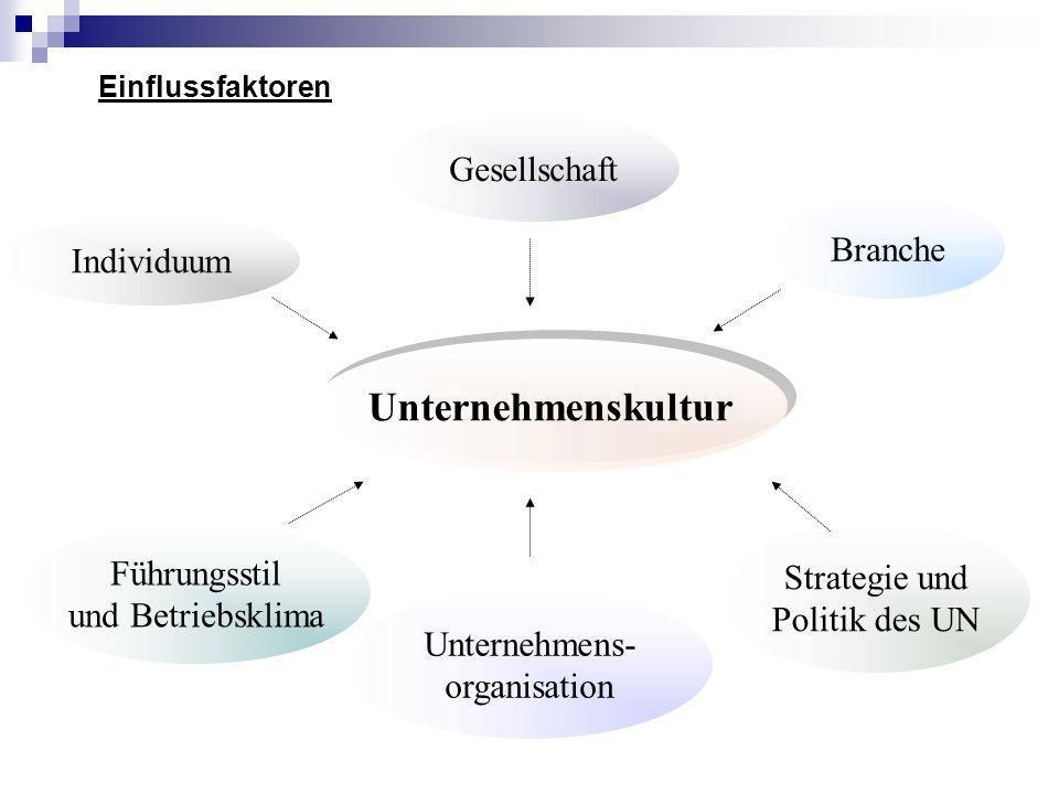 Einflussfaktoren Unternehmenskultur Individuum Gesellschaft Branche Führungsstil und Betriebsklima Unternehmens- organisation Strategie und Politik de
