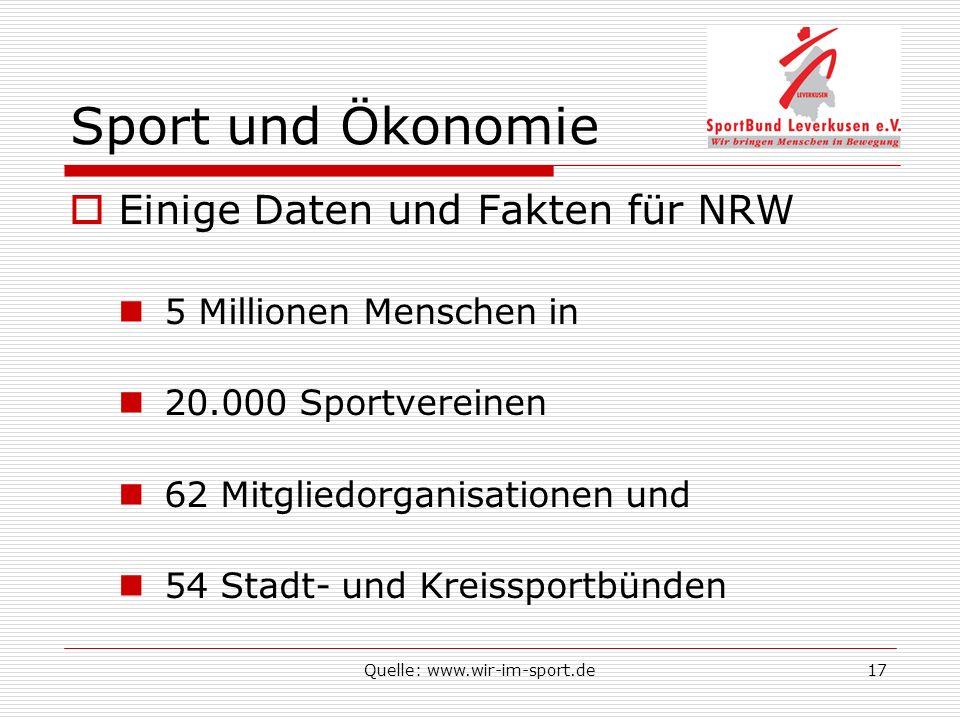 Quelle: www.wir-im-sport.de17 Sport und Ökonomie Einige Daten und Fakten für NRW 5 Millionen Menschen in 20.000 Sportvereinen 62 Mitgliedorganisationen und 54 Stadt- und Kreissportbünden