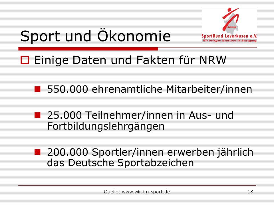 Quelle: www.wir-im-sport.de18 Sport und Ökonomie Einige Daten und Fakten für NRW 550.000 ehrenamtliche Mitarbeiter/innen 25.000 Teilnehmer/innen in Aus- und Fortbildungslehrgängen 200.000 Sportler/innen erwerben jährlich das Deutsche Sportabzeichen