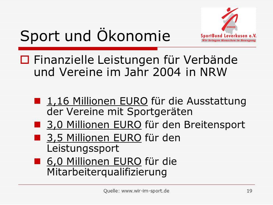 Quelle: www.wir-im-sport.de19 Sport und Ökonomie Finanzielle Leistungen für Verbände und Vereine im Jahr 2004 in NRW 1,16 Millionen EURO für die Ausstattung der Vereine mit Sportgeräten 3,0 Millionen EURO für den Breitensport 3,5 Millionen EURO für den Leistungssport 6,0 Millionen EURO für die Mitarbeiterqualifizierung