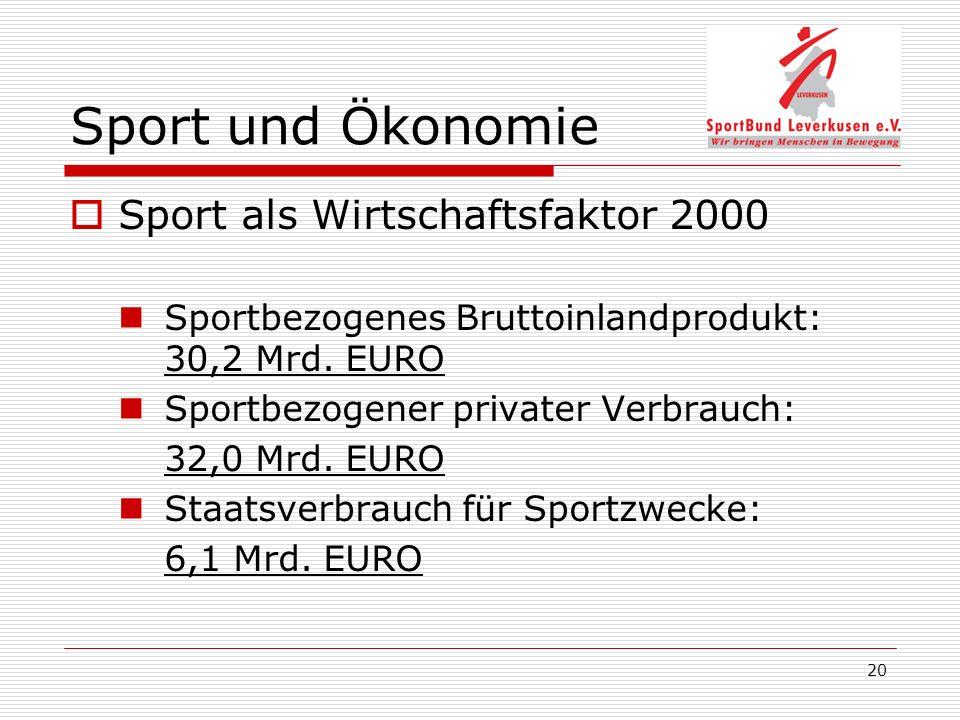 20 Sport und Ökonomie Sport als Wirtschaftsfaktor 2000 Sportbezogenes Bruttoinlandprodukt: 30,2 Mrd. EURO Sportbezogener privater Verbrauch: 32,0 Mrd.