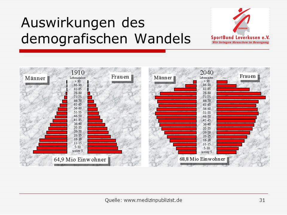 Quelle: www.medizinpublizist.de31 Auswirkungen des demografischen Wandels