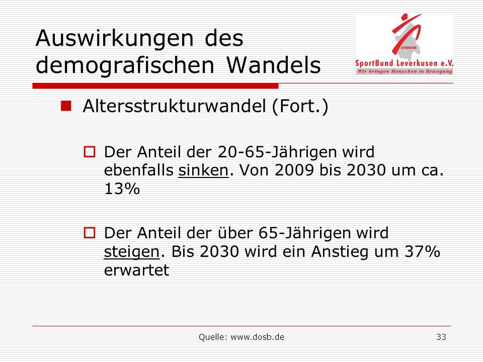 Quelle: www.dosb.de33 Auswirkungen des demografischen Wandels Altersstrukturwandel (Fort.) Der Anteil der 20-65-Jährigen wird ebenfalls sinken.