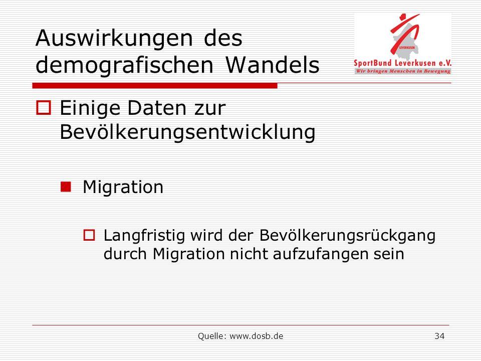 Quelle: www.dosb.de34 Auswirkungen des demografischen Wandels Einige Daten zur Bevölkerungsentwicklung Migration Langfristig wird der Bevölkerungsrückgang durch Migration nicht aufzufangen sein