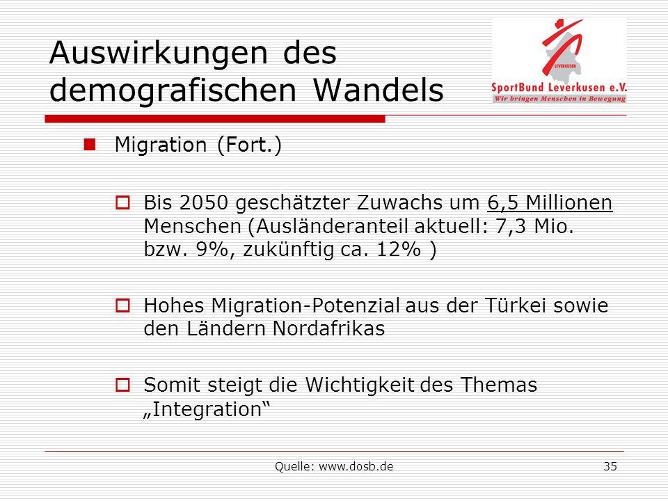 Quelle: www.dosb.de35 Auswirkungen des demografischen Wandels Migration (Fort.) Bis 2050 geschätzter Zuwachs um 6,5 Millionen Menschen (Ausländeranteil aktuell: 7,3 Mio.