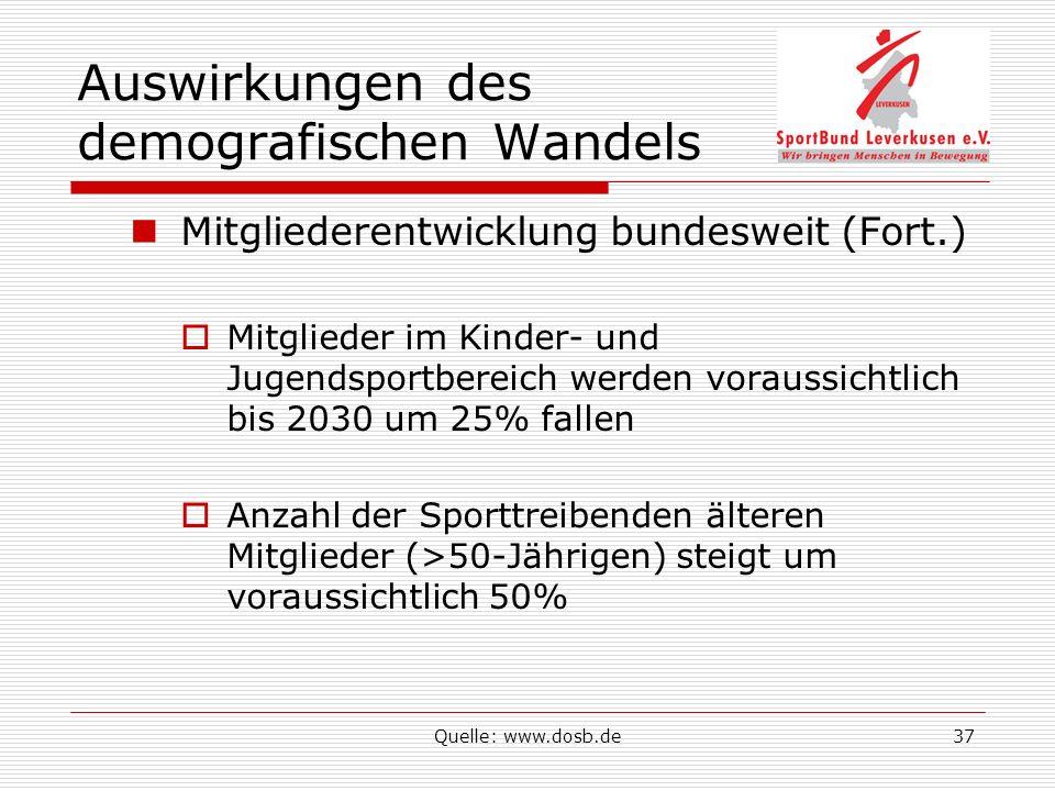 Quelle: www.dosb.de37 Auswirkungen des demografischen Wandels Mitgliederentwicklung bundesweit (Fort.) Mitglieder im Kinder- und Jugendsportbereich werden voraussichtlich bis 2030 um 25% fallen Anzahl der Sporttreibenden älteren Mitglieder (>50-Jährigen) steigt um voraussichtlich 50%
